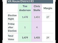 Close Margins and Additional Absentee Ballots