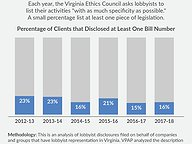 Specificity in Lobbyist Disclosures
