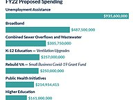 Governor's Proposed Budget - American Rescue Plan