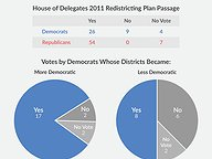 In 2011, Most Democrats Voted for the GOP Redistricting Plan
