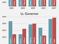 Record Breaking Fundraising: Historic Ranking of Money Raised by Statewide Candidates
