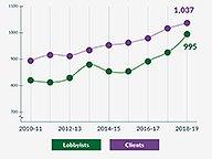 Lobbyist and Client Growth 18-19