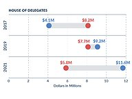 House Democrats Hold Cash Lead