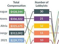 Lobbyist Compensation: A Primer