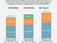 Post-Election Fundraising by Virginia Governors