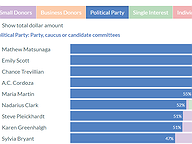 General Assembly Candidate Funding Sources, Jul 15, 2021