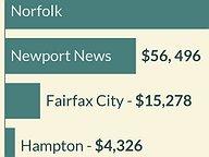Mayoral Fundraising: Spring 2014