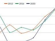 Voter Registration Rebounds