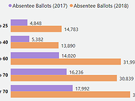 Absentee Voting by Age
