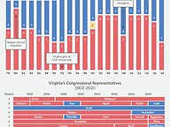 Virginia's Congressional Representatives: Historic Trends