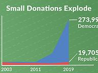 Democrats Master Online Giving