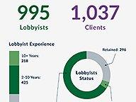 Lobbying Profile 2018-19