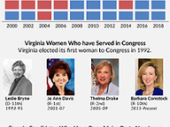 Women Running for U.S. House in Virginia