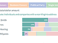 Attorney General Candidate Funding Sources in Q1 2021