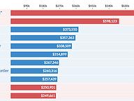 Congressional Fundraising Through June