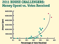2011 House Challengers