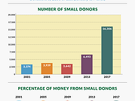 Small Donations, Bigger Impact
