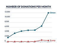 Virginians' Donations to Presidential Candidates, January-July