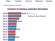 2015 Primary Turnout