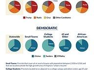 Presidential Primary Analysis