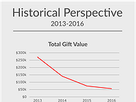 Gifts to Legislators: 2016