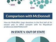 McAuliffe Fundraising