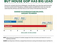 Money Gap Narrows, but House GOP Has Big Lead