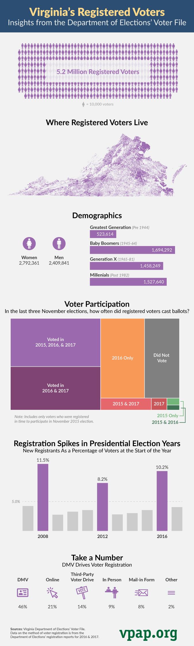 Virginia's Registered Voters