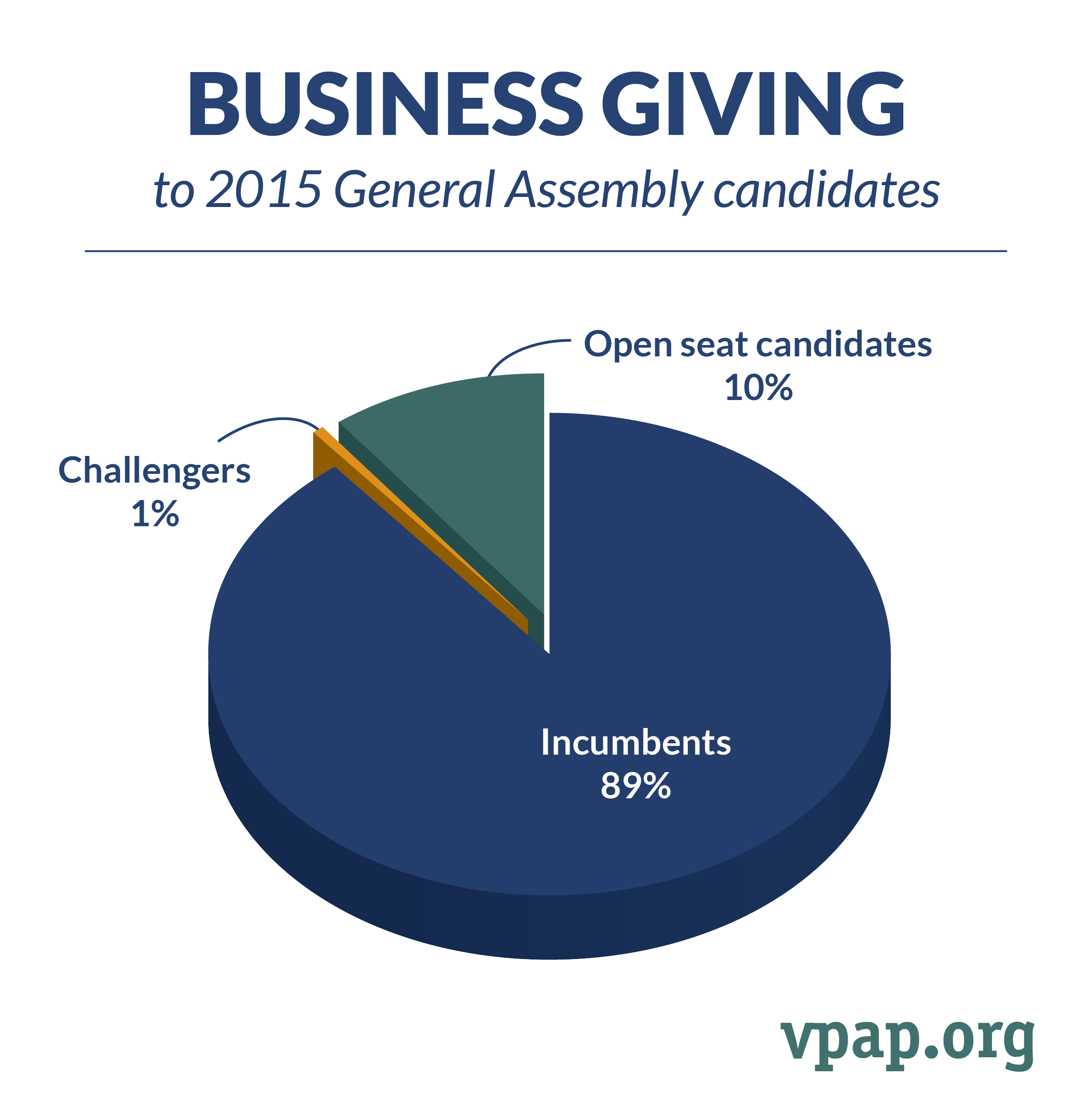 Business Giving to 2015 General Assembly Candidates