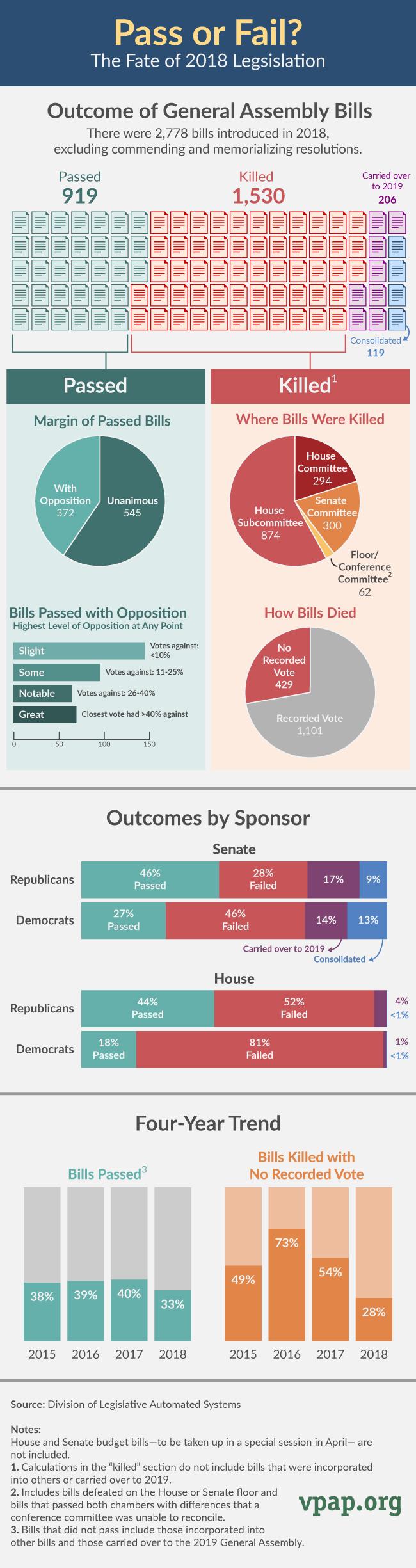 Fate of 2018 Legislation