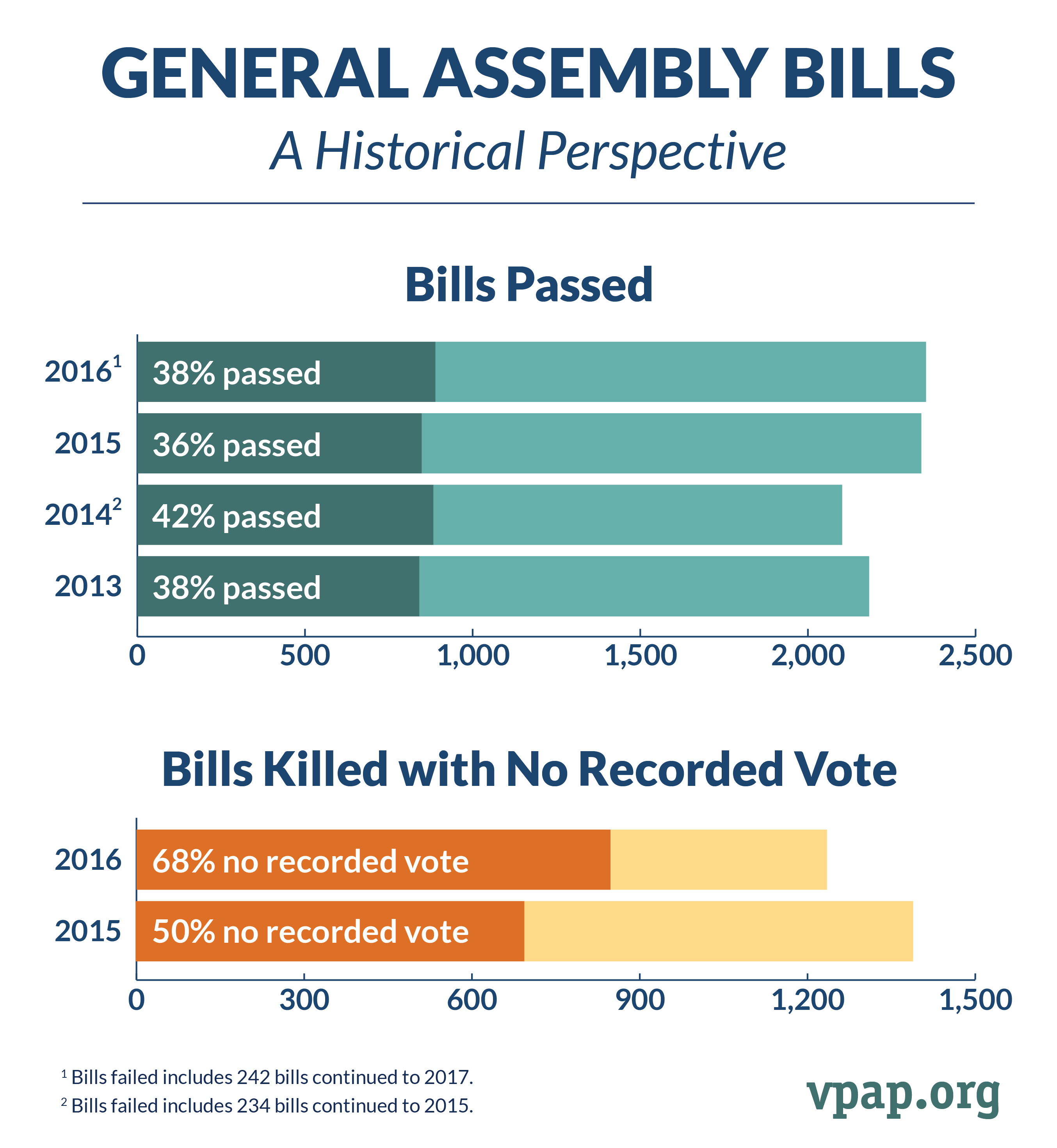 General Assembly Bills: A Historical Perspective
