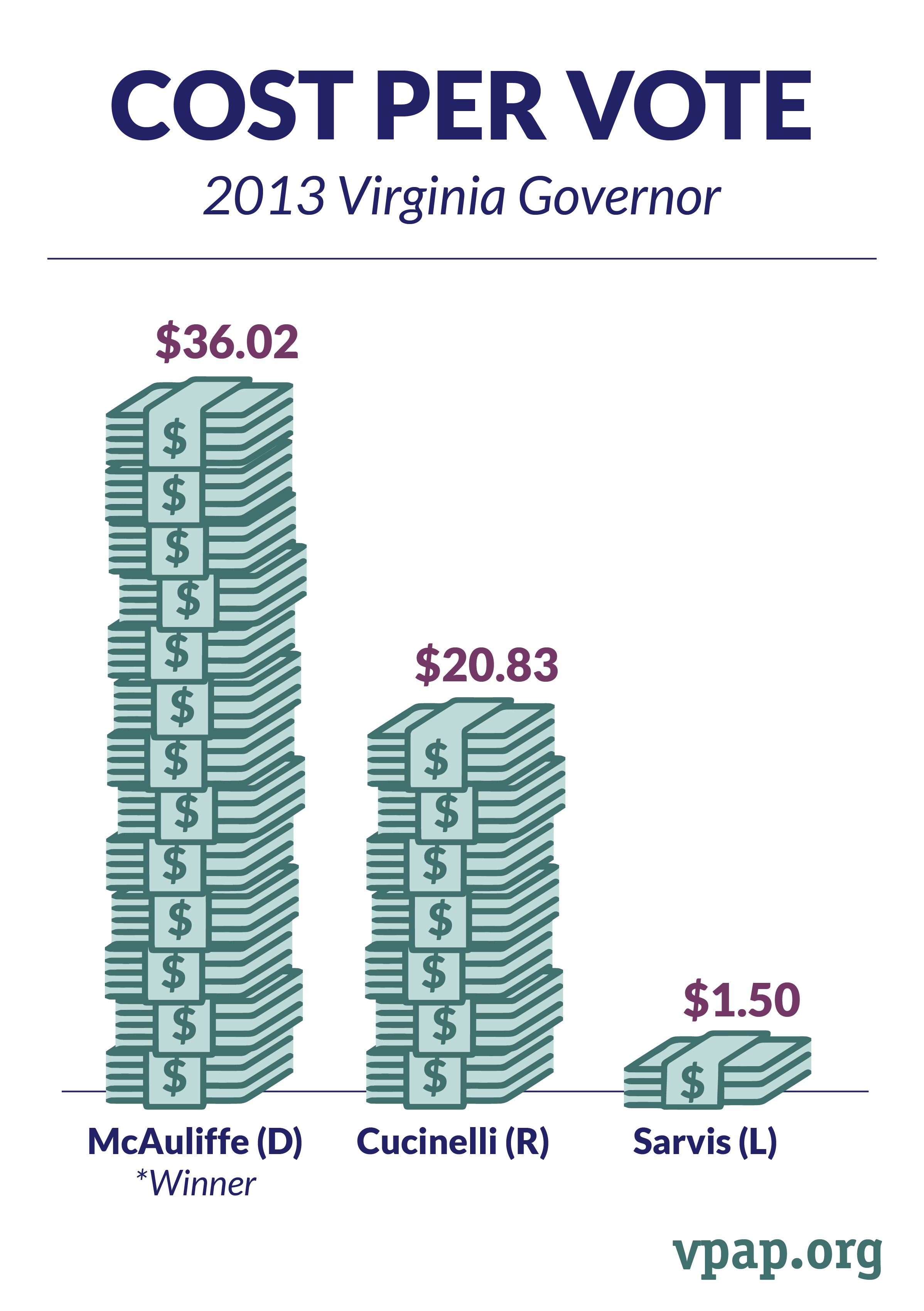Cost Per Vote, Virginia Governor (2013)
