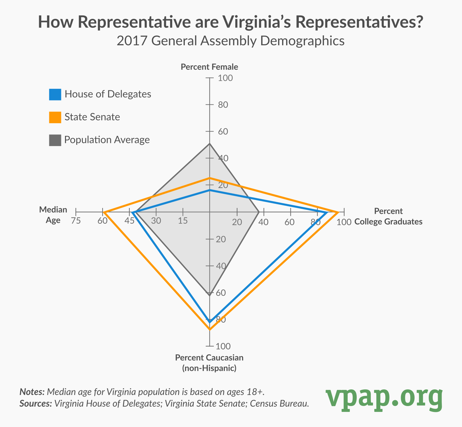 How Representative are Virginia's Representatives?