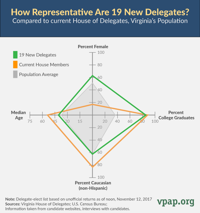 How Representative are 19 New Delegates?