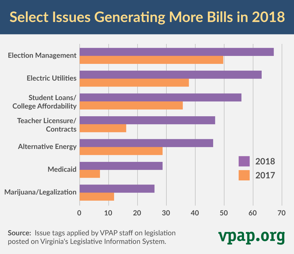 Select Issues Generating More Bills in 2018