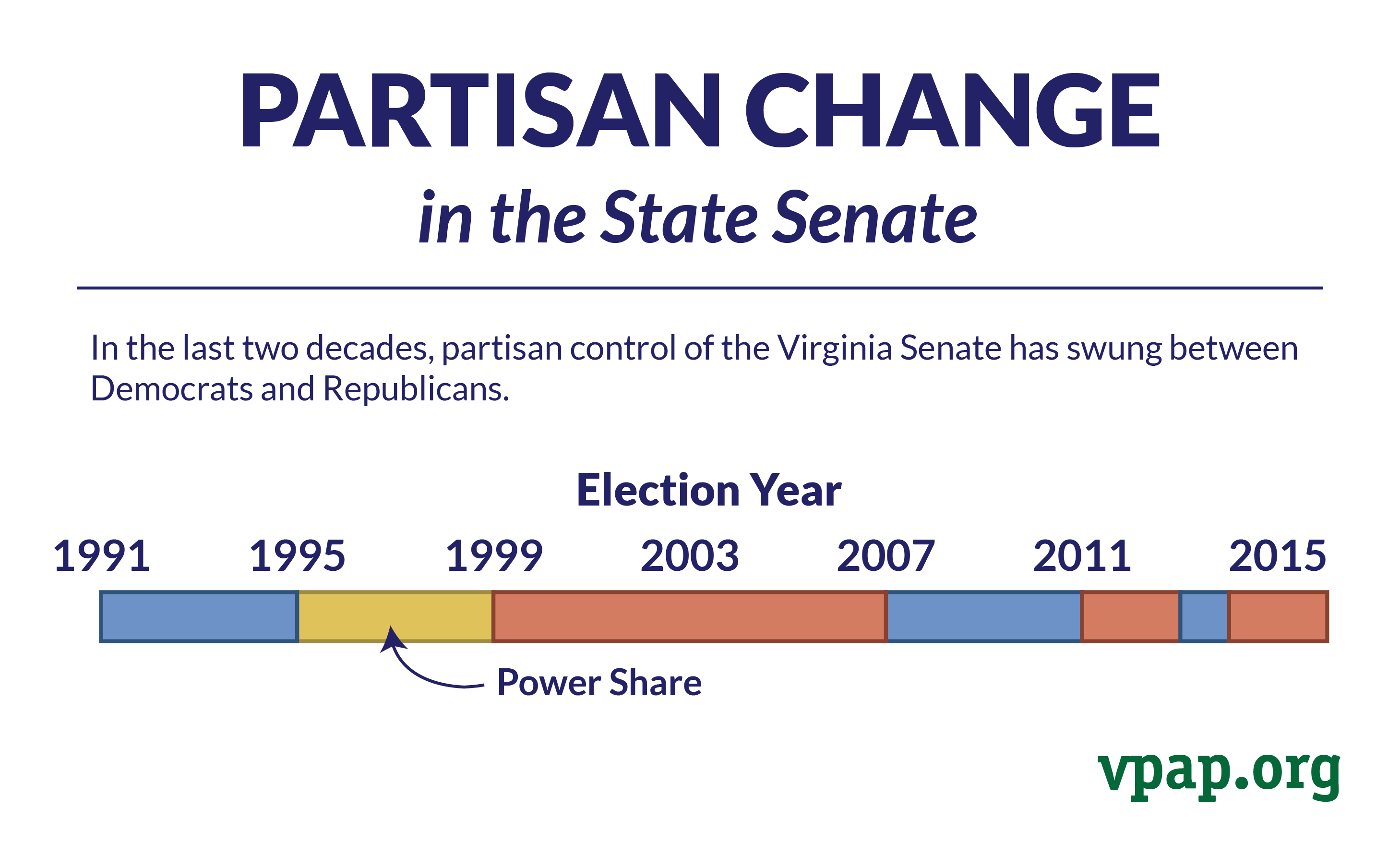 Partisan Change in the Virginia Senate