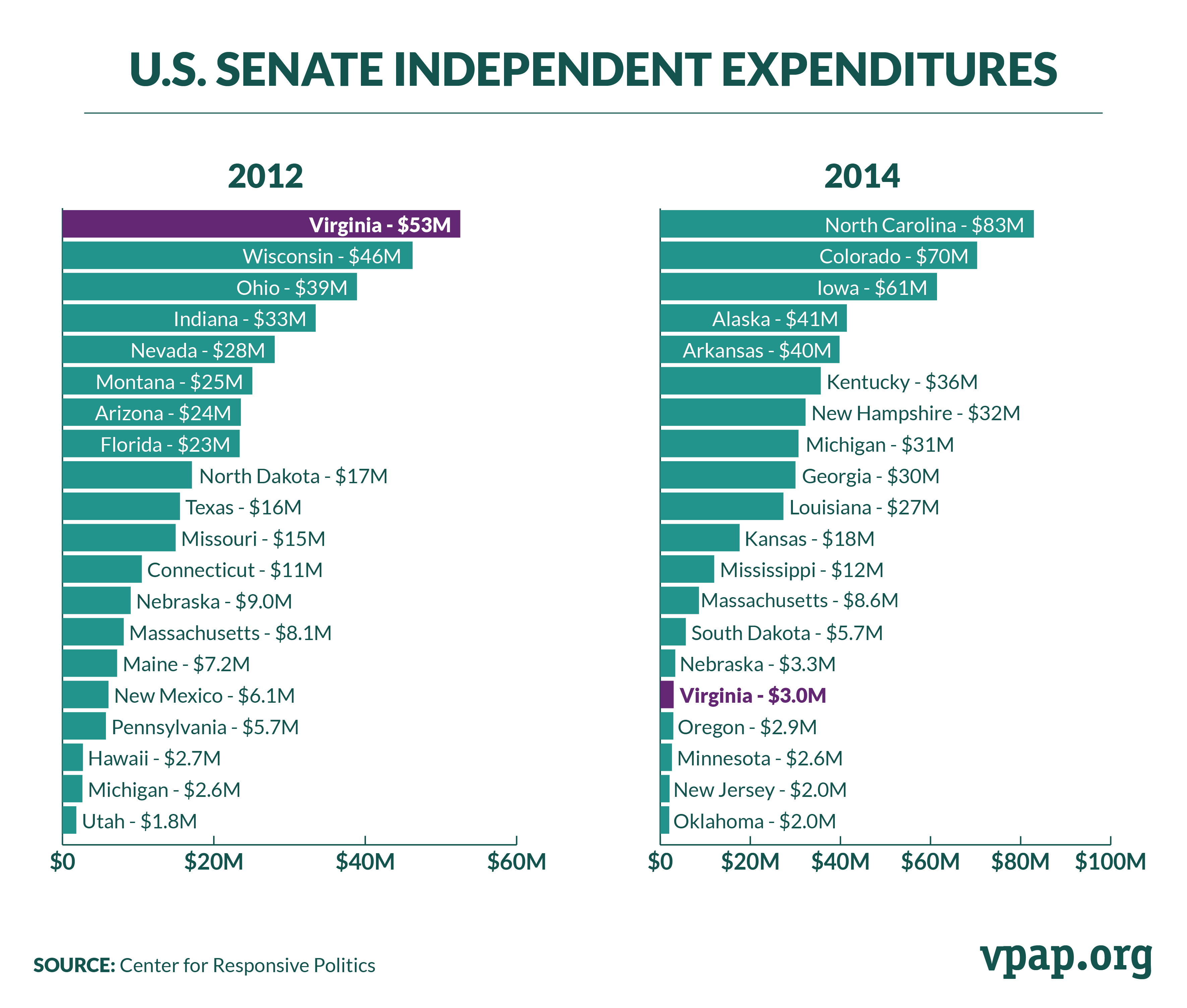 U.S. Senate Independent Expenditures, 2012 & 2014