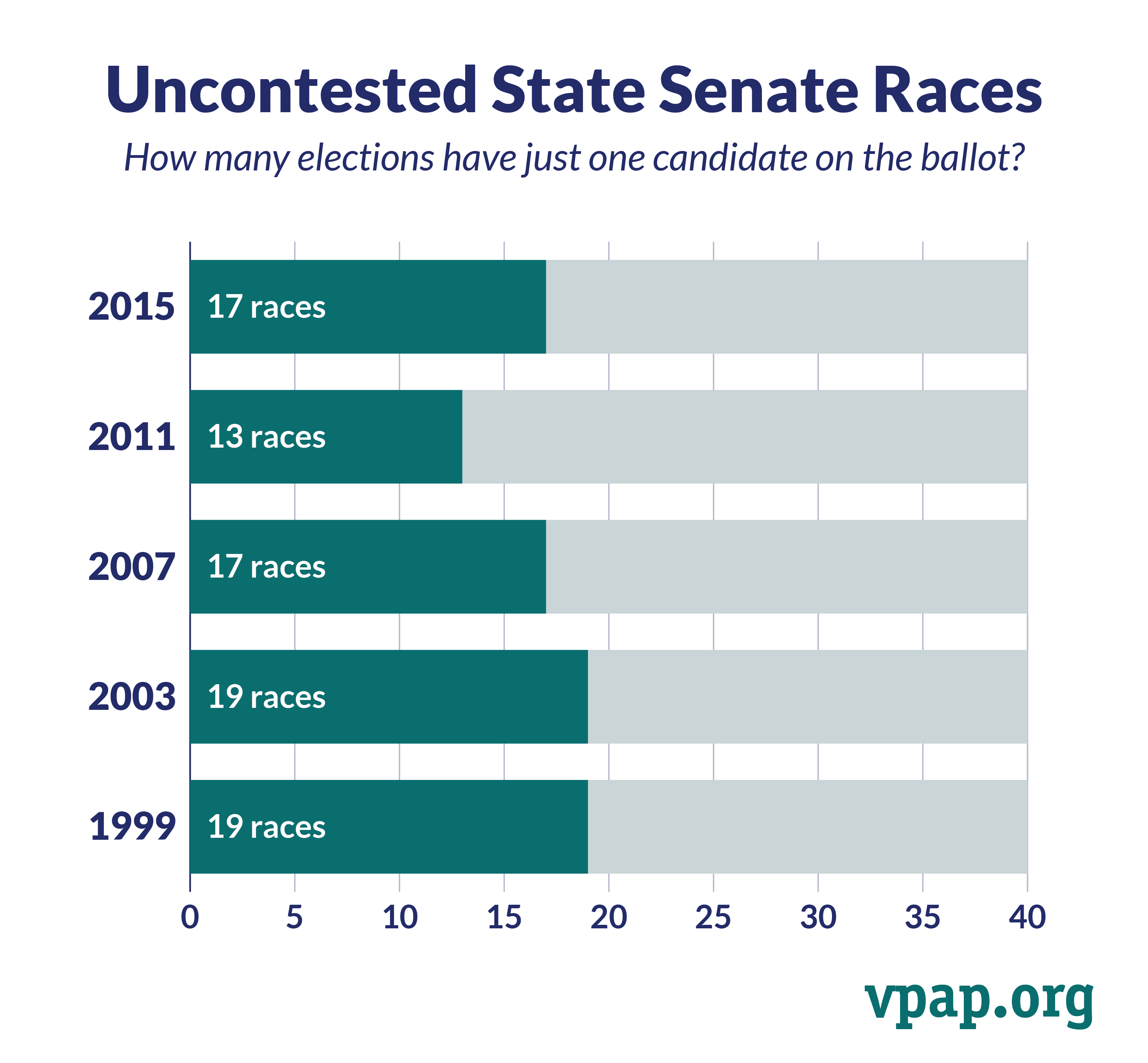 Uncontested State Senate Races