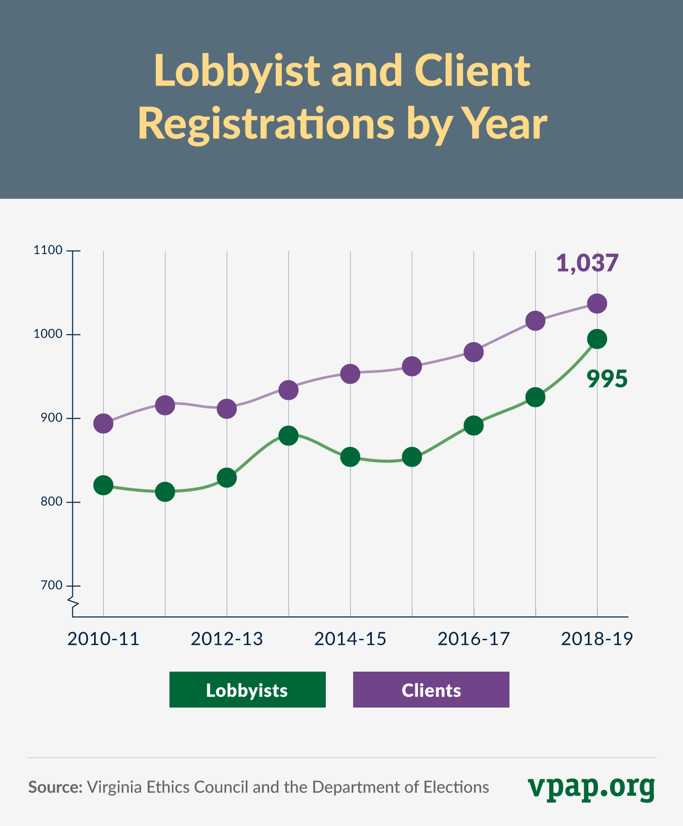 Lobbyist and Client Registrations by Year