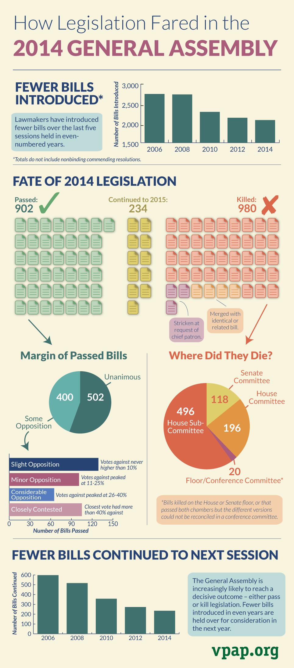 Pass or Fail? Fate of 2014 Legislation