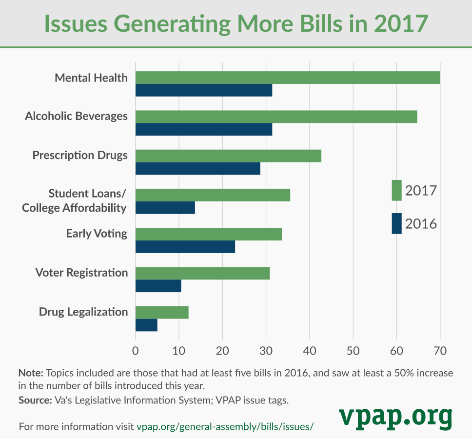 Issues Generating More Bills in 2017