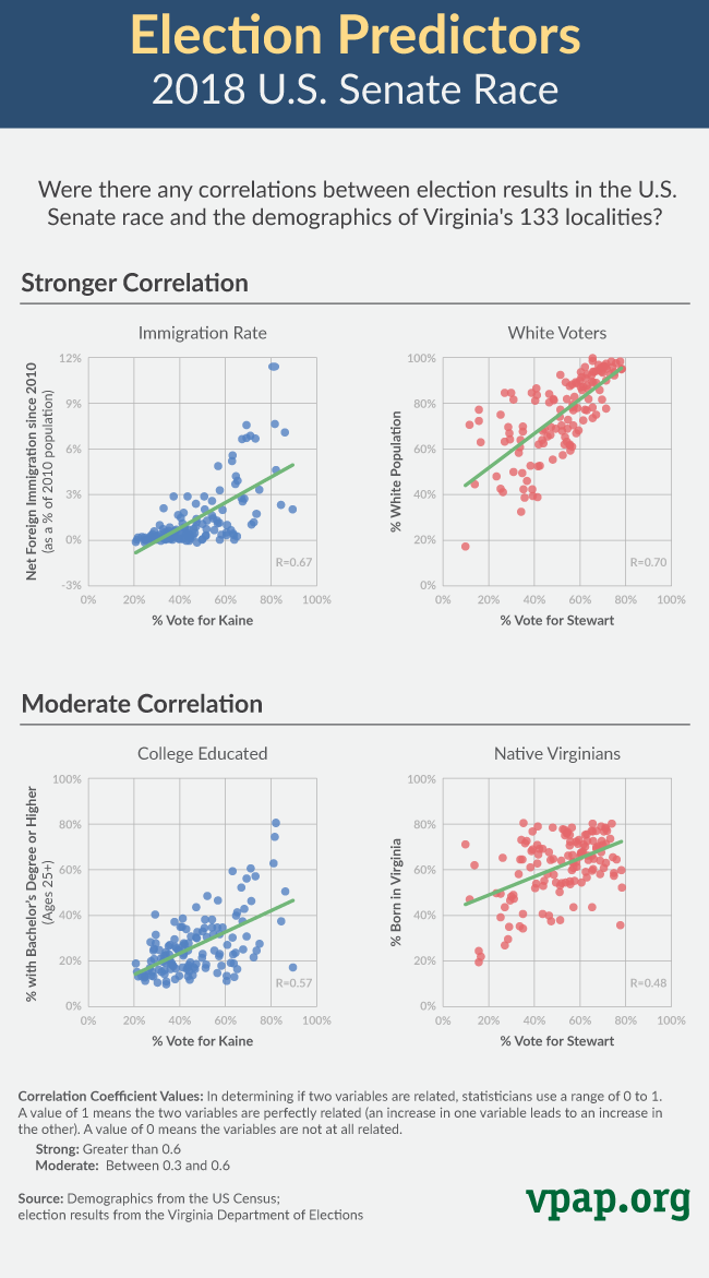 Election Predictors: 2018 U.S. Senate Race