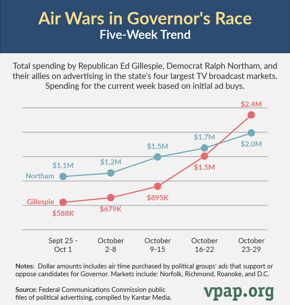 Ad Wars in Governor's Race: Five-Week Trend