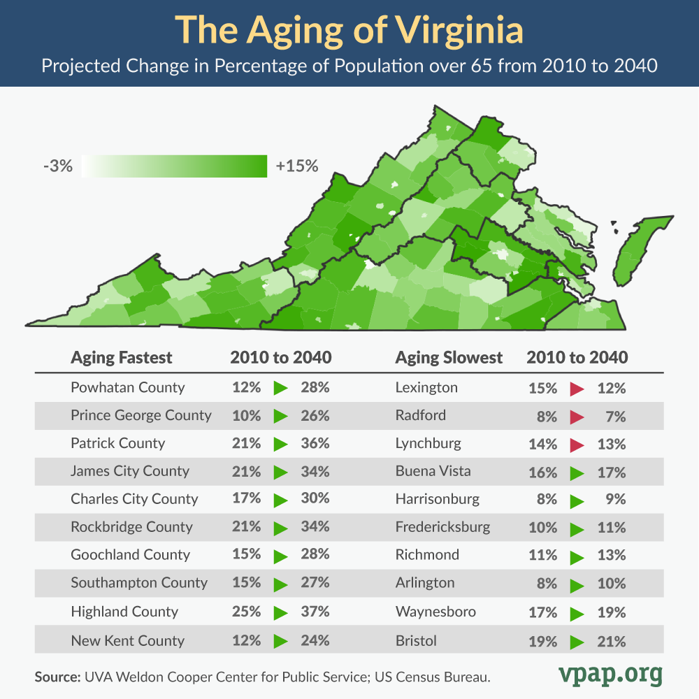 The Graying of Virginia