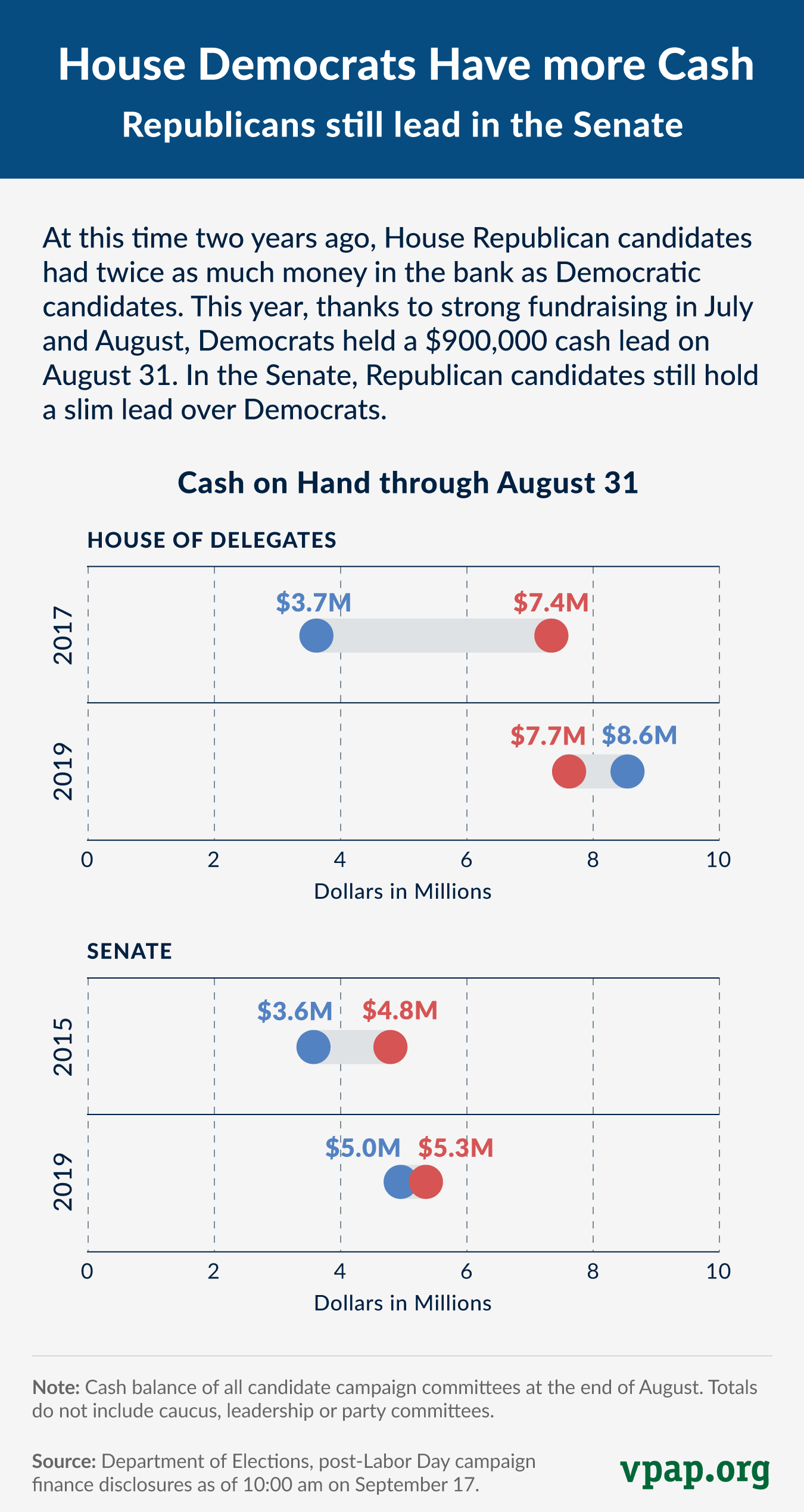 Party Cash Gap as of August 31