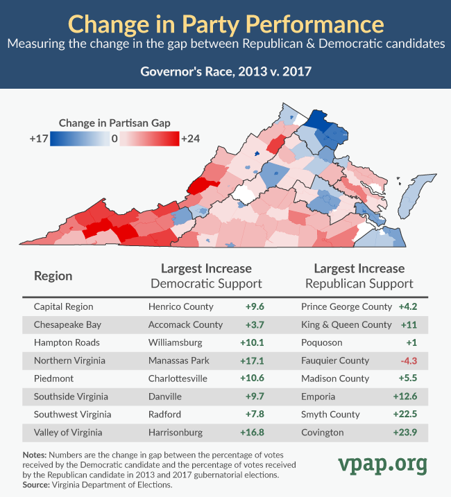Change in Party Performance
