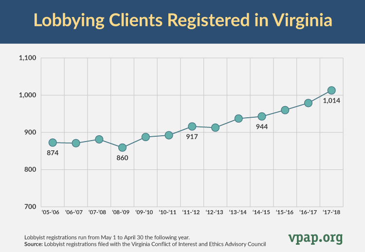 Lobbying Client Registrations by Year