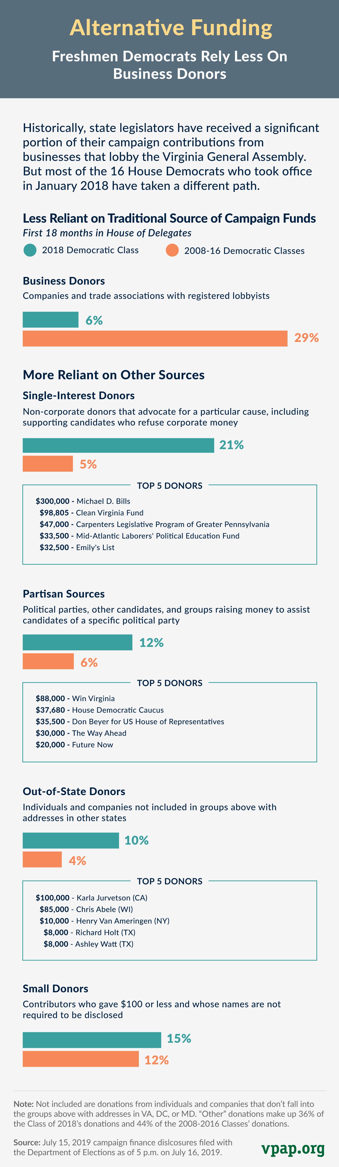 Freshmen House Democrat Fundraising