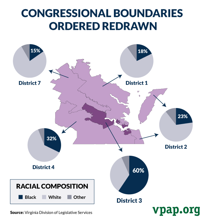 Congressional Boundaries Ordered Redrawn