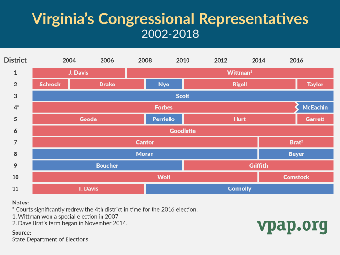 Virginia's Congressional Representatives 2002-2018